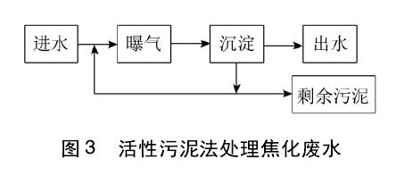 焦化废水处理技术分类